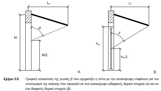 ΤΟΤΕΕ-20701-1-Σχήμα 3.9-Γωνία β σκίασης τέντας