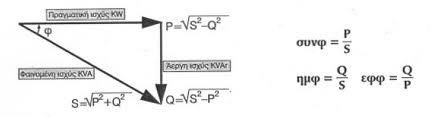 Βασική θεωρία ηλεκτροτεχνίας