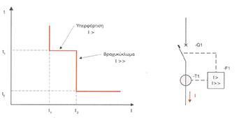 Χαρακτηριστική ρεύματος – χρόνου ηλεκτρονόμου σταθερού χρόνου<br> Λειτουργικό διάγραμμα διακόπτη ισχύος με ηλεκτρονόμο σταθερού χρόνου