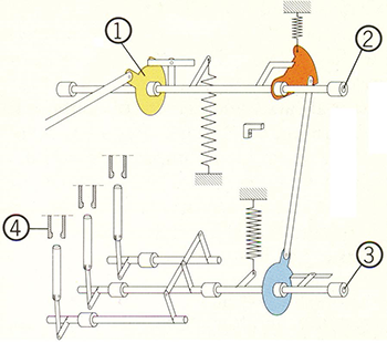 Αρχή μηχανικής λειτουργίας διακόπτη ισχύος