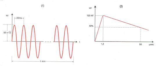 (1) Εναλλασσόμενη τάση συχνότητας 50Ηz ενεργούς τιμής 50kV, (2) Κρουστική τάση 1,2/50 μs