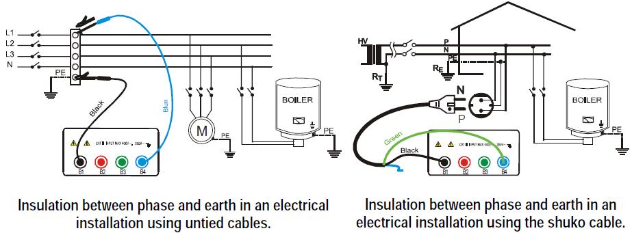 Σύνδεση οργάνου στον πίνακα (Πηγή MacroTest)