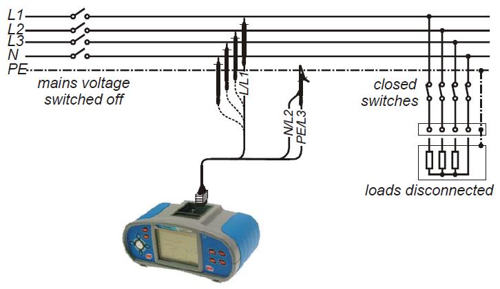 Σύνδεση οργάνου στον πίνακα (Πηγή METREL)