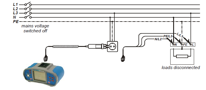 Σύνδεση οργάνου σε πρίζα σούκο (Πηγή METREL)