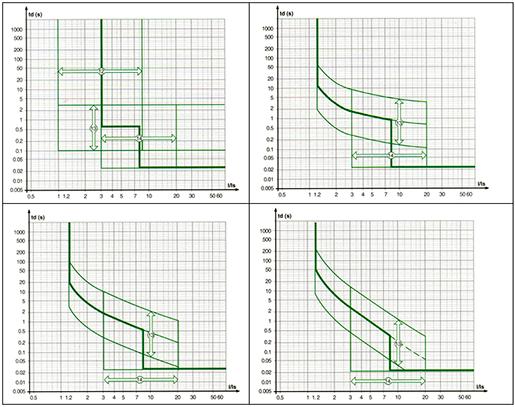 Σμήνος καμπυλών αντιστρόφου χρόνου ηλεκτρονόμου υπερέντασης
