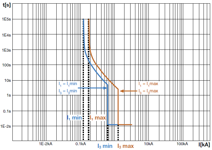 hrc fuse time current curves