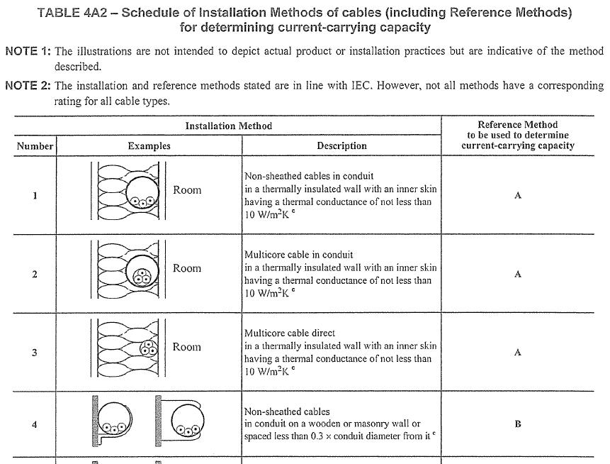REF METHOD BS 7671 PDF DOWNLOAD